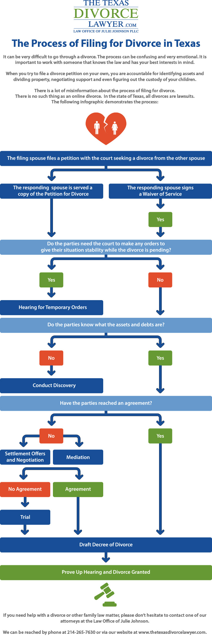 divorce_process_infographic_final